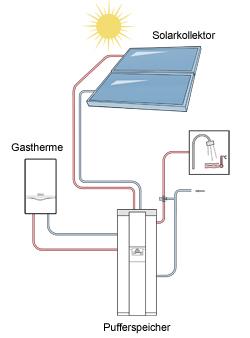 Gasheizung mit Solar