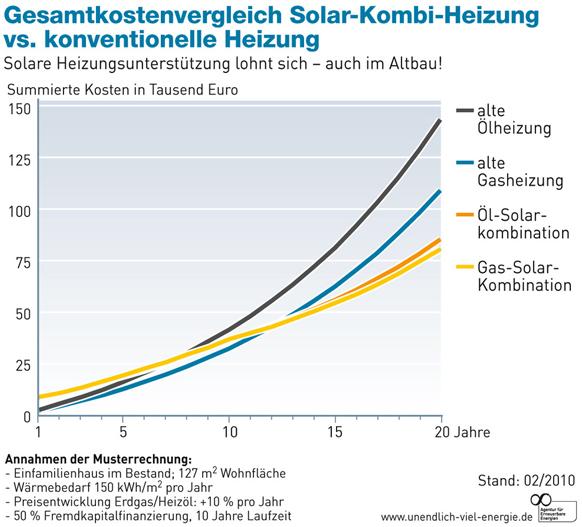 Solar und Öl