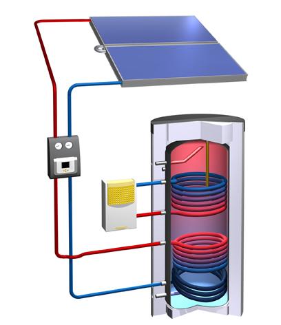 Solarkreislauf