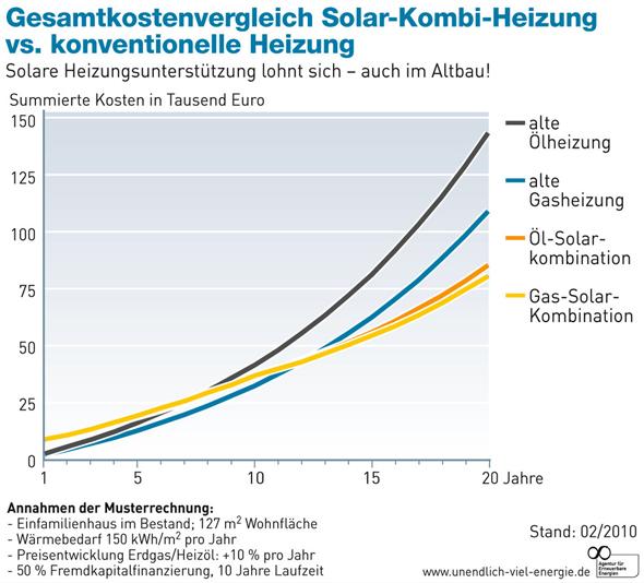 Heizung Kosten mit Solarthermie