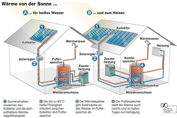 Solarthermie Warmwasser Schema
