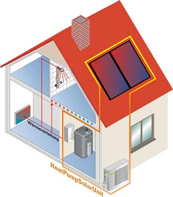 Wärmepumpe mit Solar