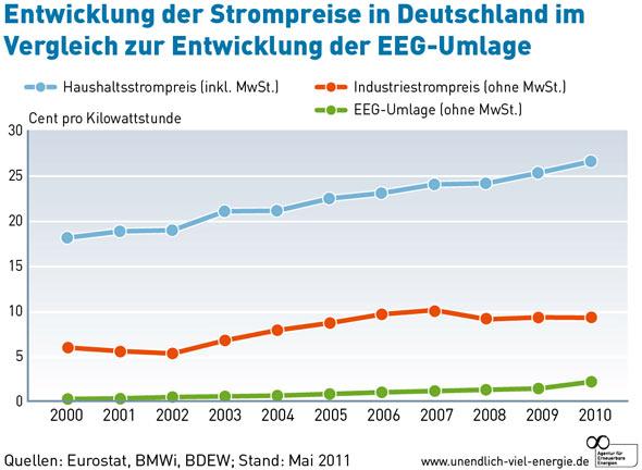 EEG Umlage 2012 & die Strompreisentwicklung