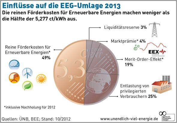 EEG Umlage 2013