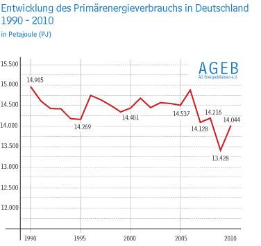 Primärenergieverbrauch Deutschland