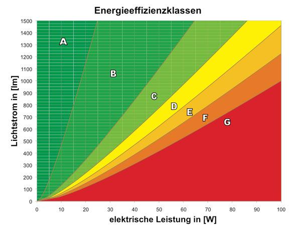 Glühlampenverbot - Energieeffizienzklassen