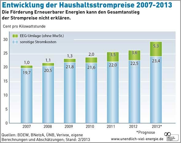 Strompreisentwicklung bis 2013