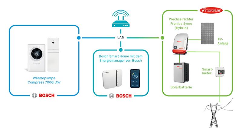 Technische Voraussetzungen für den Energiemanager von Bosch Thermotechnik