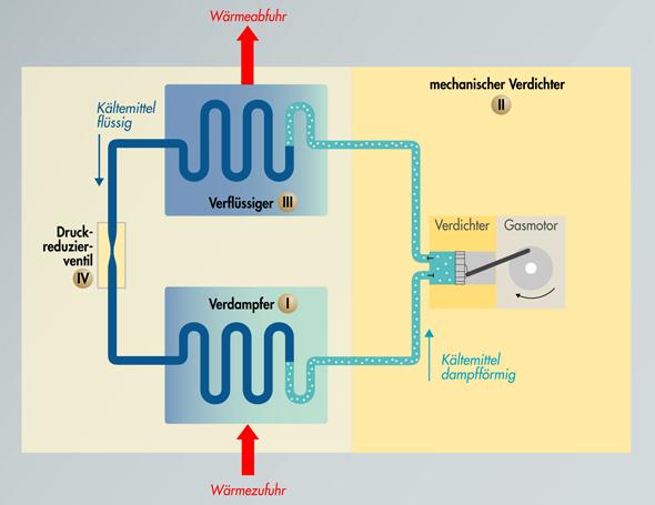 Gasmotorwärmepumpe Prinzip