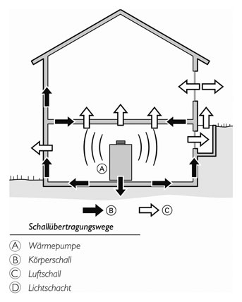 Wärmepumpe & Lärm