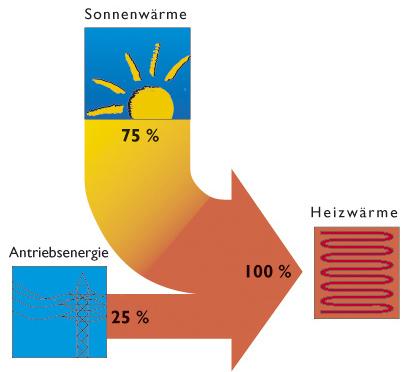 Wirtschaftlichkeit Wärmepumpe