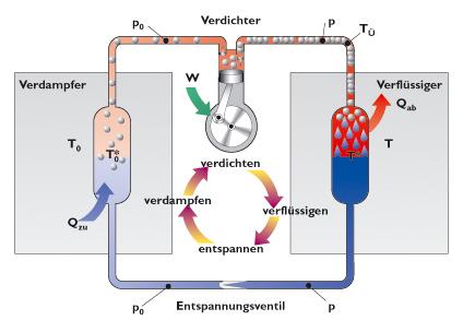 Wärmepumpenprinzip