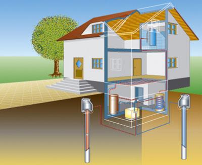 Wasser Wasser Wärmepumpe