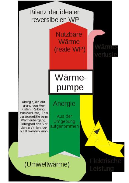 Wirkungsgrad Einer Warmepumpe